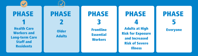 NC Covid Vaccine phases